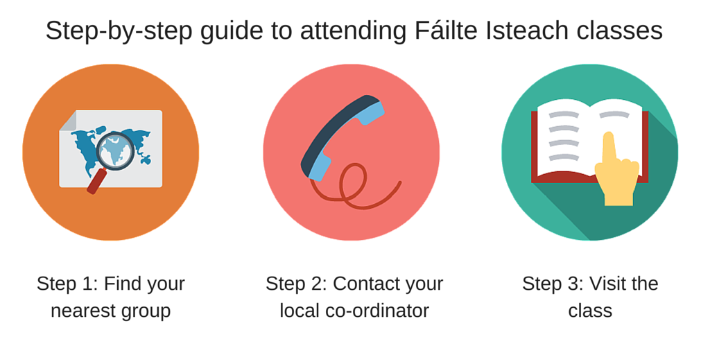 Step-by-step guide to attending conversational English classes with Fáilte Isteach
